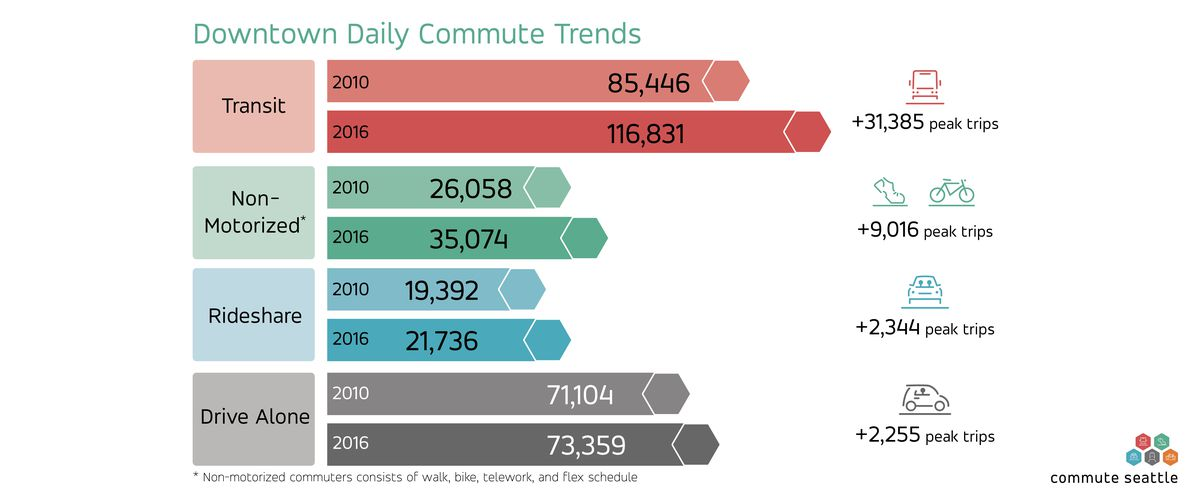 Graph compares daily transit, non-motorized, rideshre, and drive alone trends from 2010 and 2016
