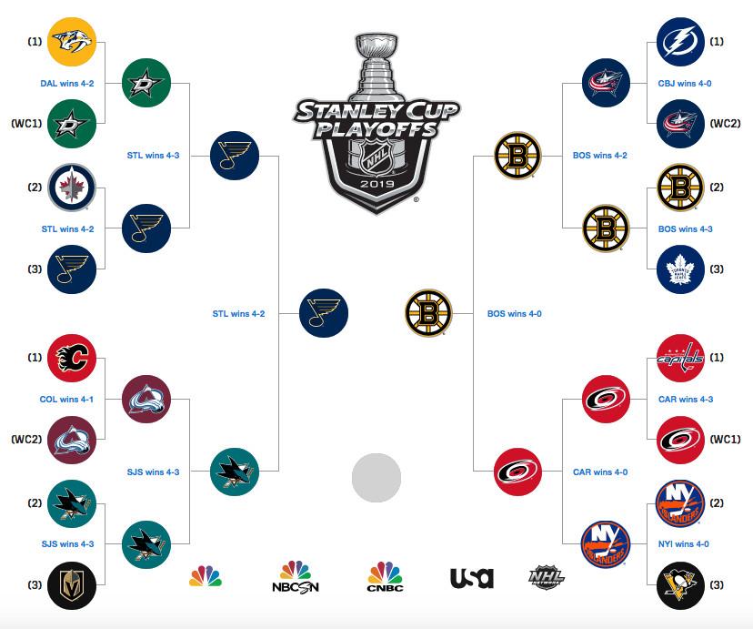 NHL playoffs 2019: Schedule, TV information & bracket for the Stanley Cup 1