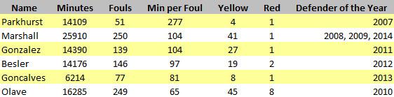 Parkhurst Clean Stats June-2015