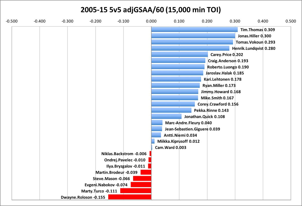 2005-15 adj gsaa 60