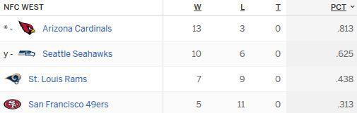 NFC West Standings Post-Week 17