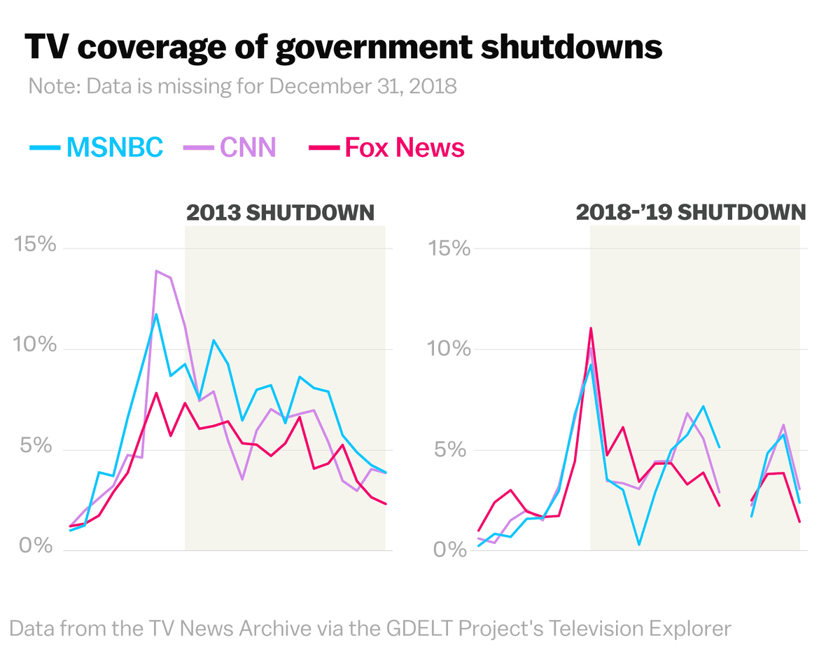 3 charts that show how Trump and Fox News made the shutdown about the border