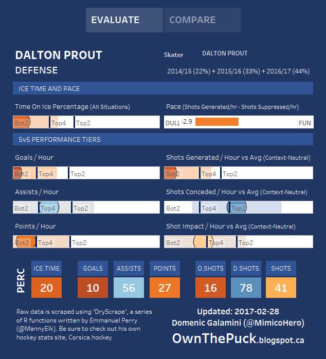 Dalton Prout HERO Chart 3-1-2017