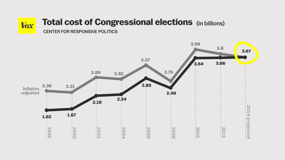 total cost of congressional elections