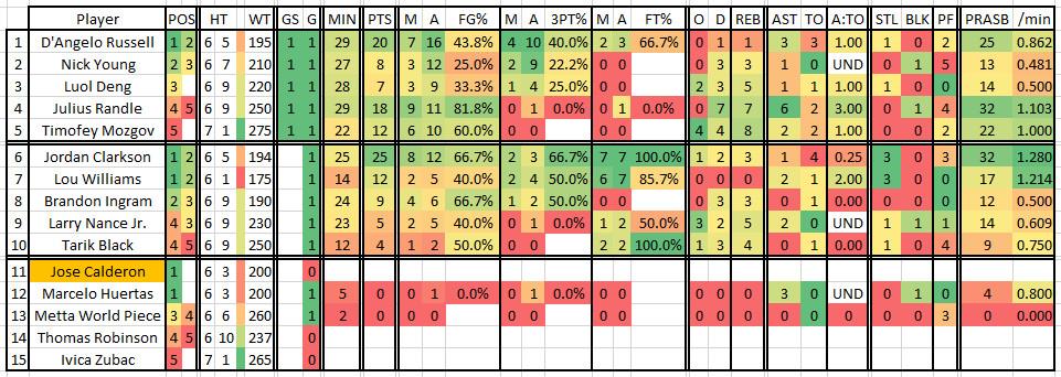 2016 2017 Regular Season Game 02 LALatUTA Lakers Roster