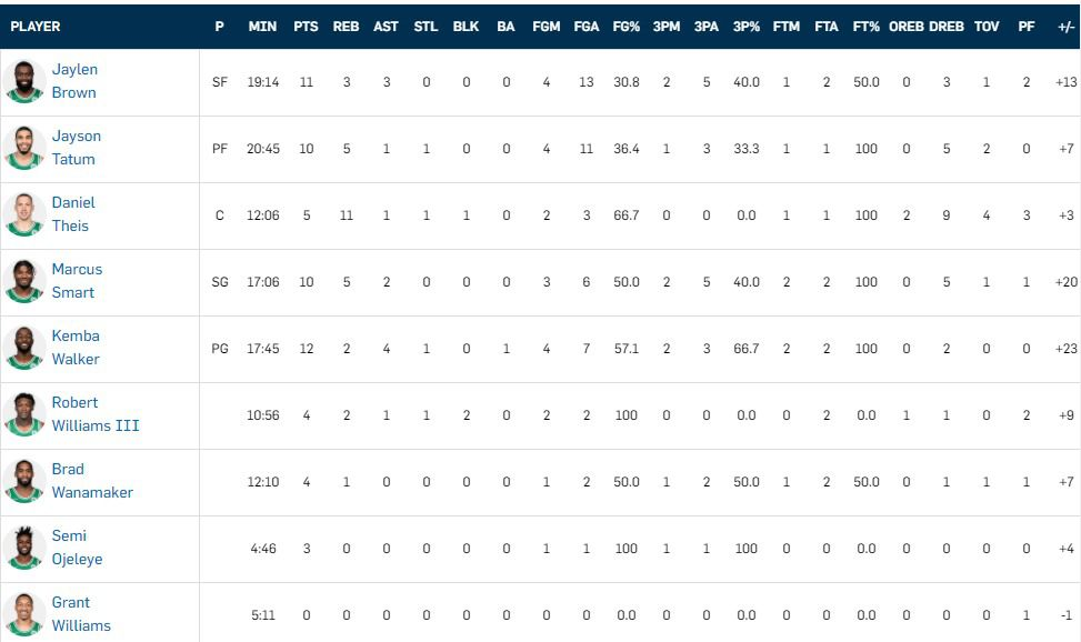 Celtics box score at half time