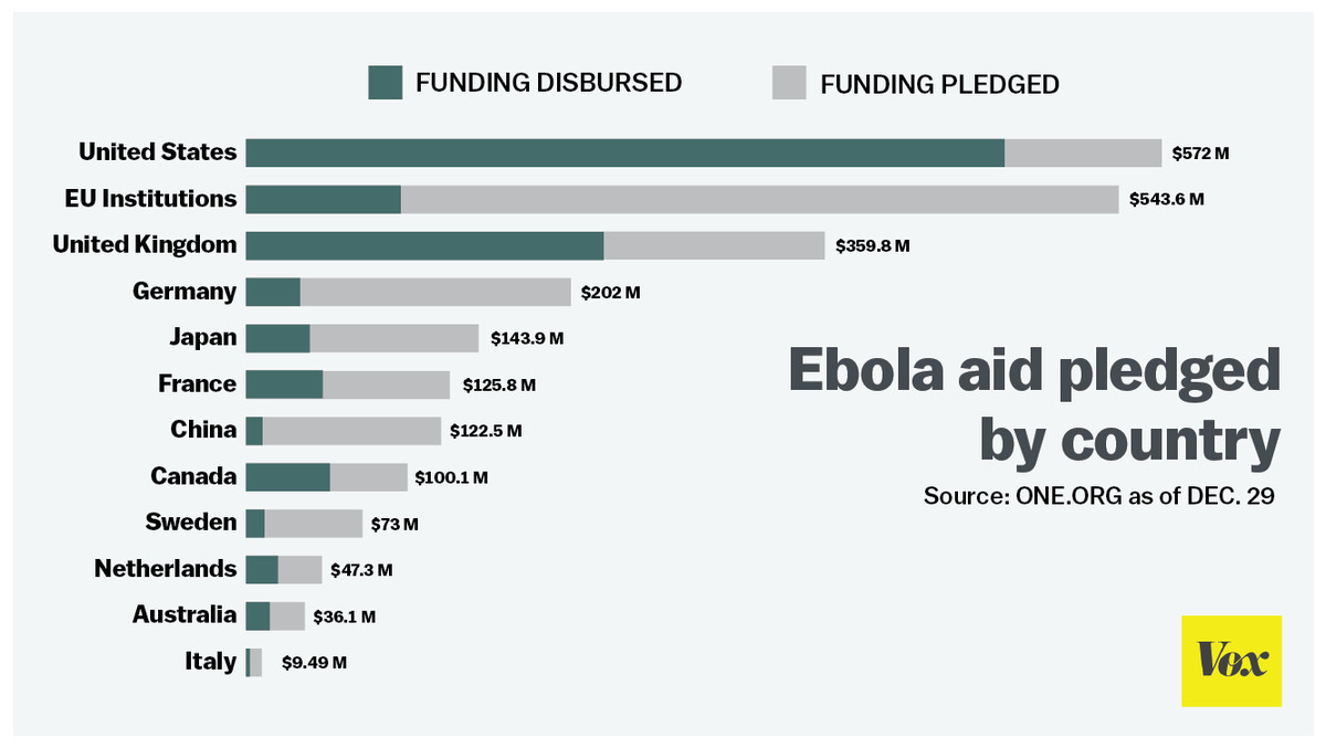 How Much Countries Have Donated To The Ebola Fight In One Chart Vox