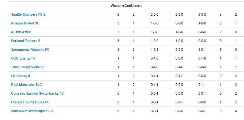 USL Standings
