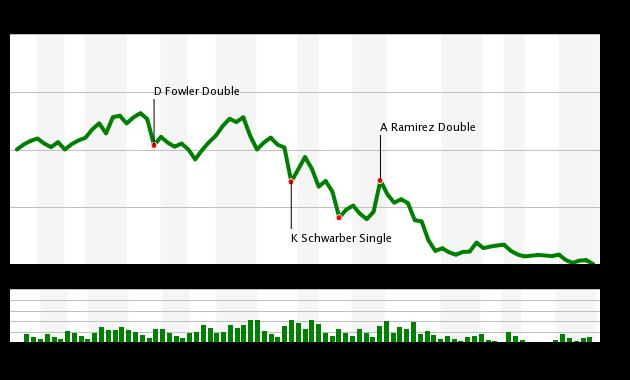 Game 115 Chart 2015