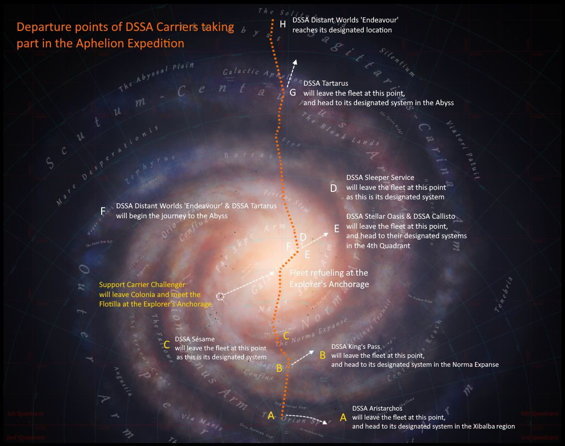 A map of the Milky Way with a single route marked along the north/south axis. Individual dots mark where certain Fleet Carrier will break off and position themselves for the next year.