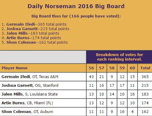 DN Big Board Spots 56-60