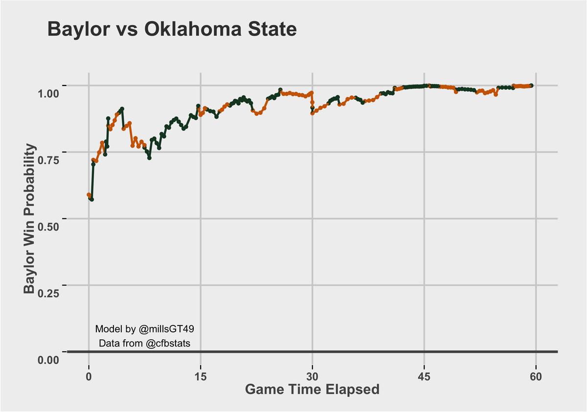 Baylor vs. OSU Win Probability