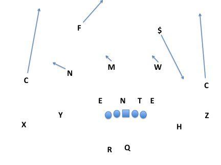C3 boundary sky vs 2x2