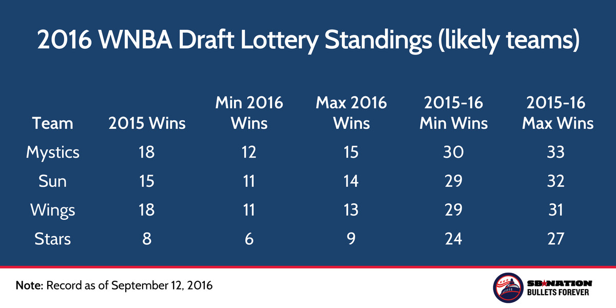 2016 preliminary wnba draft lottery standings
