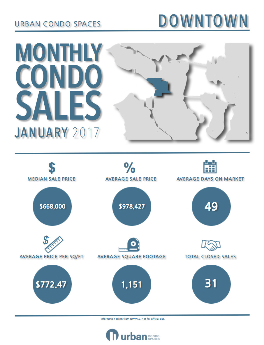 An infographic showing statistics for downtown condo sales