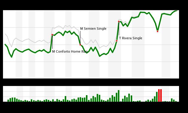 Mets vs. Oakland 7/21/17 WPA