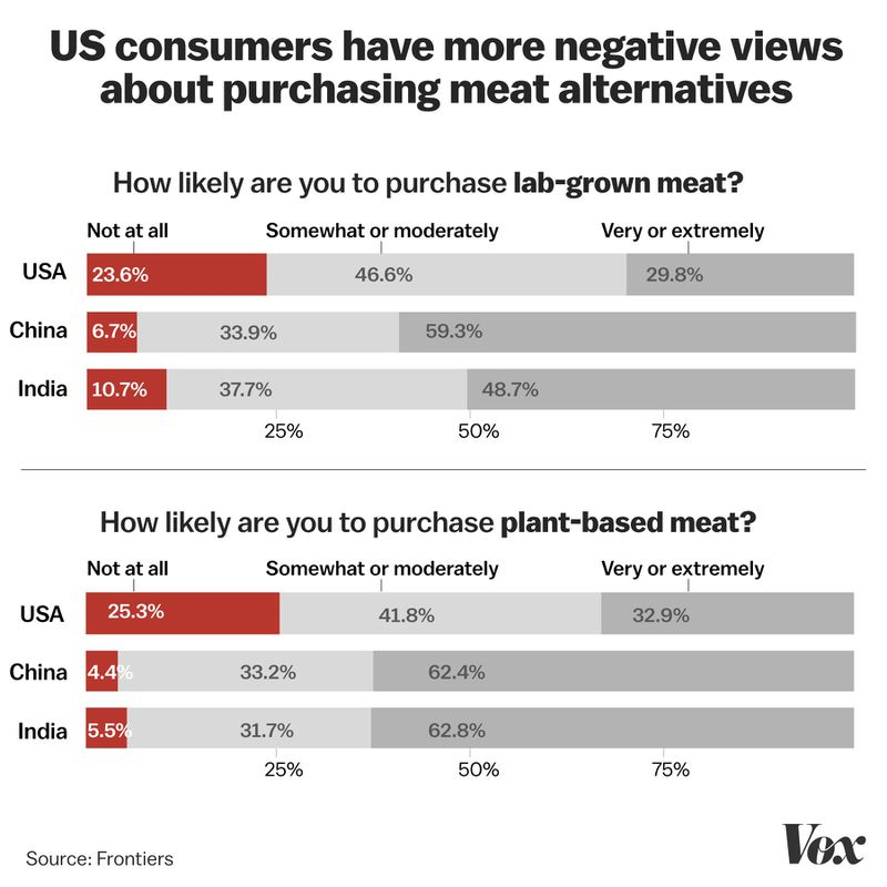 meat_attitudes The rise of meatless meat, explained