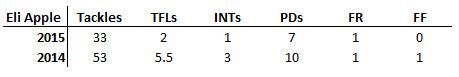 Eli Apple Stats