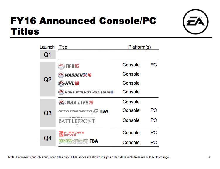 EA Earnings Calendar