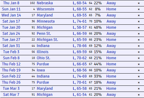 KenPom's Projected Results for Rutgers - 01.05.2015