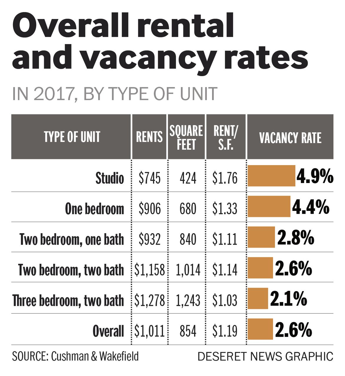 Apartment vacancy rates in Salt Lake area at all-time low
