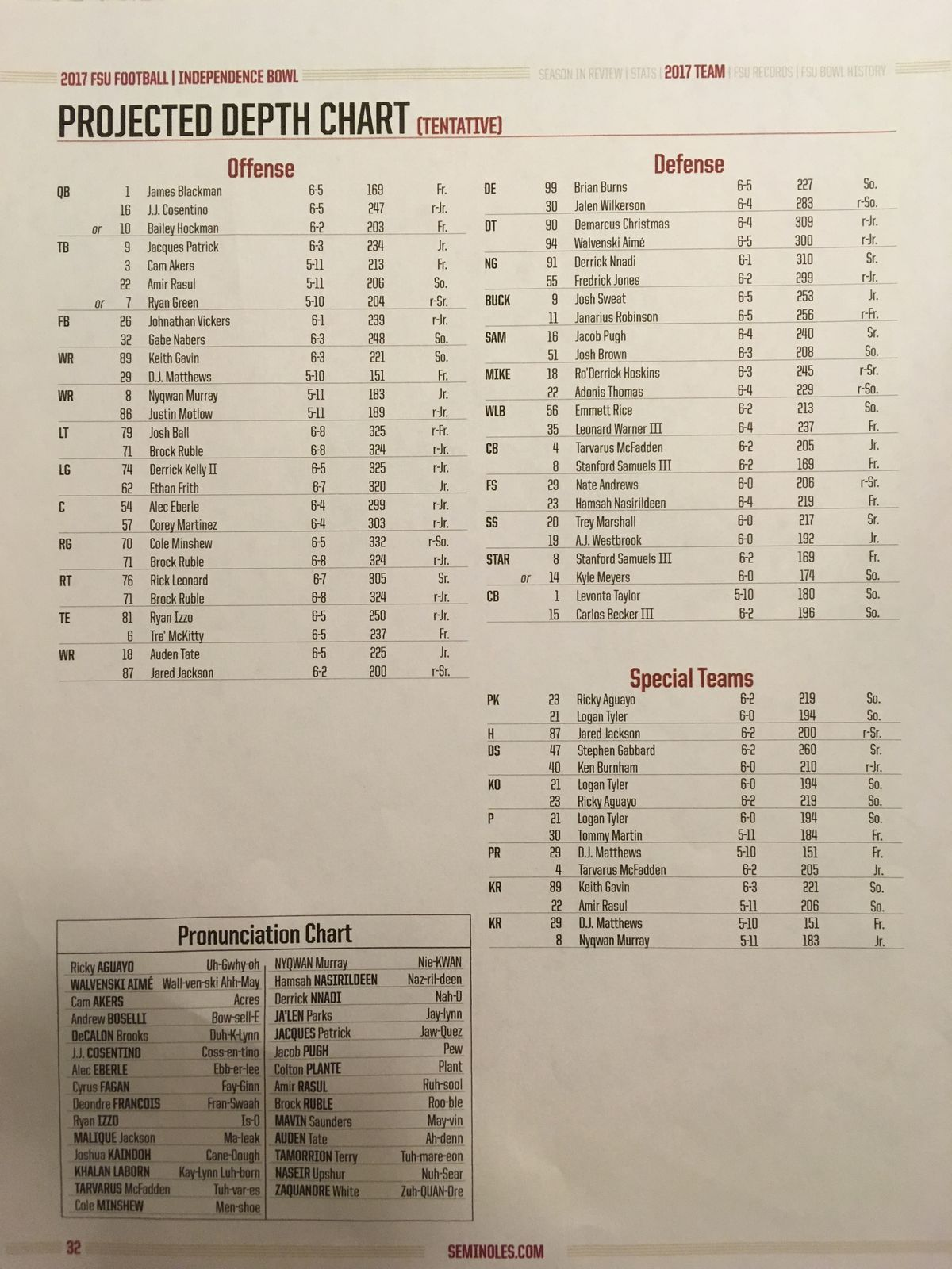 I Ve Included A Pic Of The Latest Depth Chart Below