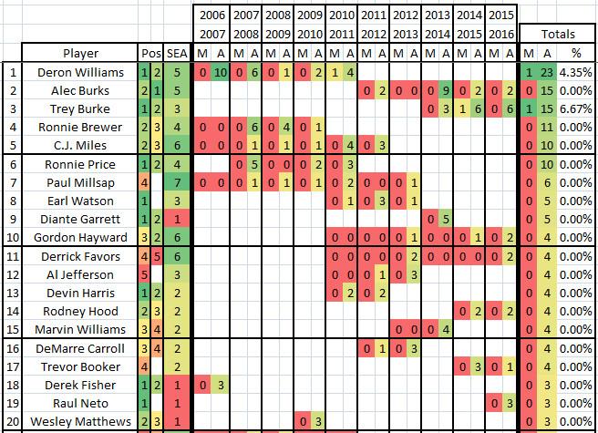 2006 2016 Utah Jazz Heaves - Top 20