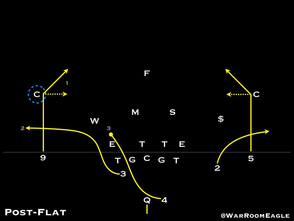 Post-Flat Diagram