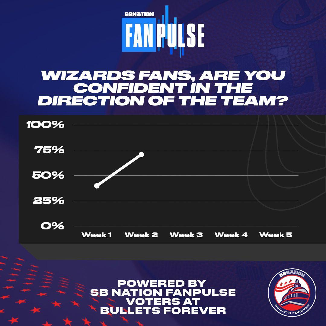 Wizards fan confidence week 2