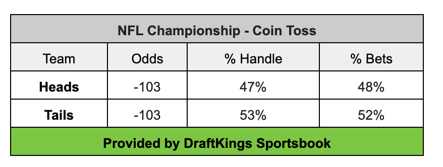 Coin toss super bowl betting indian sports betting sites