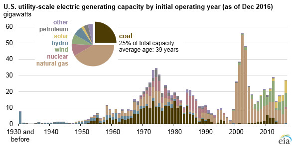 A chart showing power plant age.