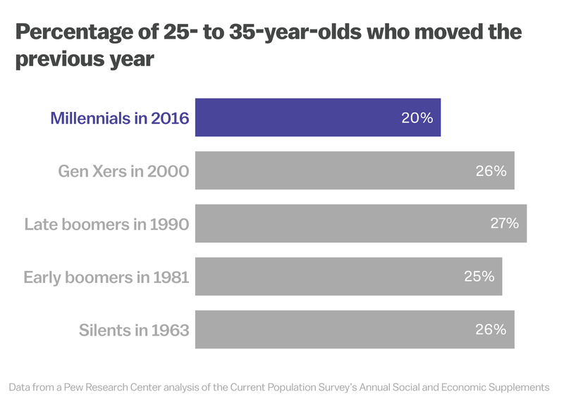millennials Those who leave home, and those who stay