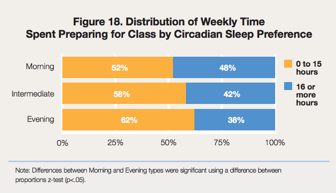 Study time for morning people vs. night owls