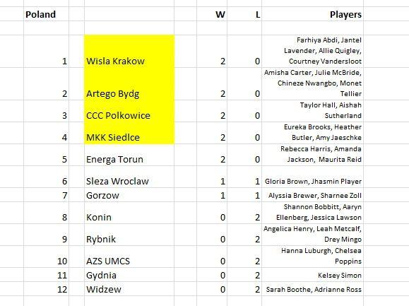 Polish League 20141012