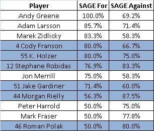 Def_SAGE