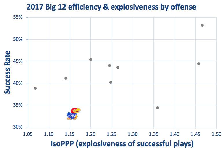 2017 Kansas offensive efficiency & explosiveness