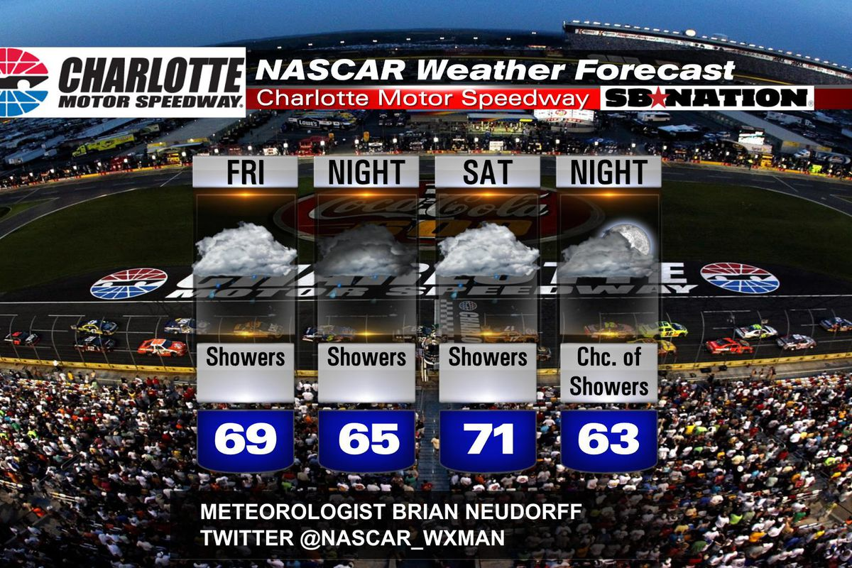 2016 NASCAR Charlotte Motor Speedway weekend weather