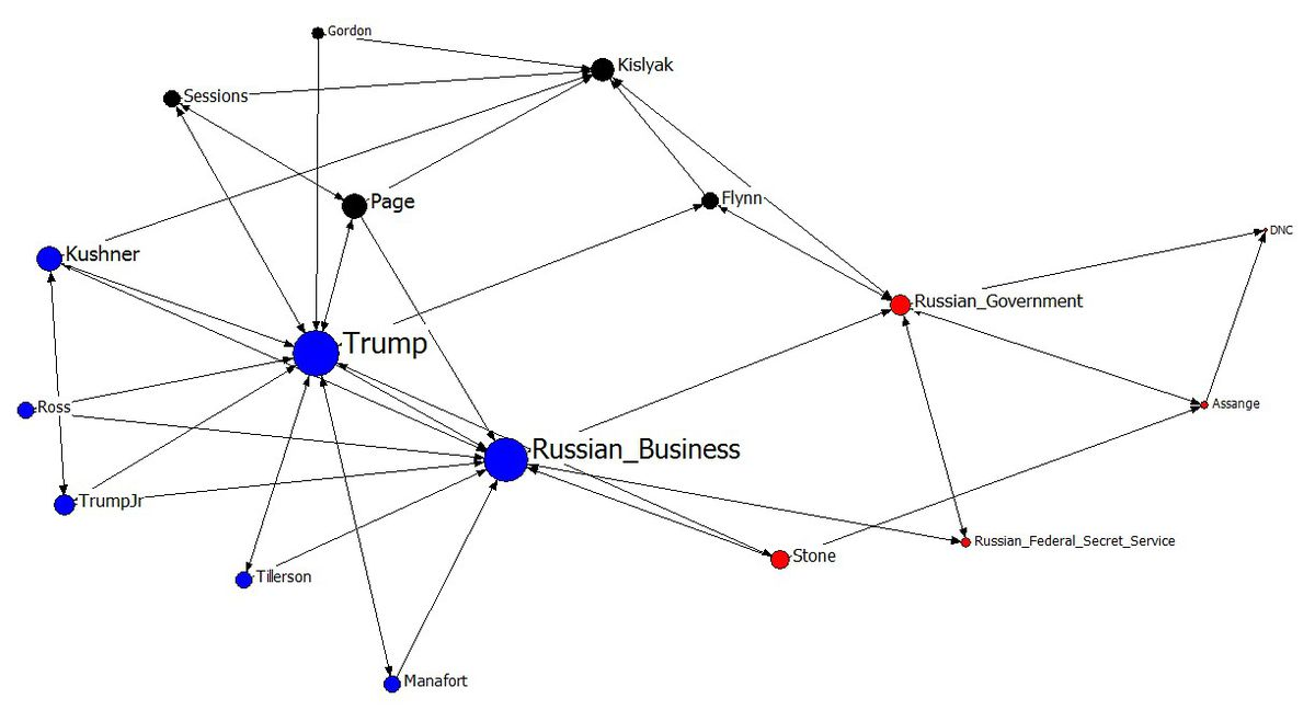 Mapping The Trump Russia Network Vox