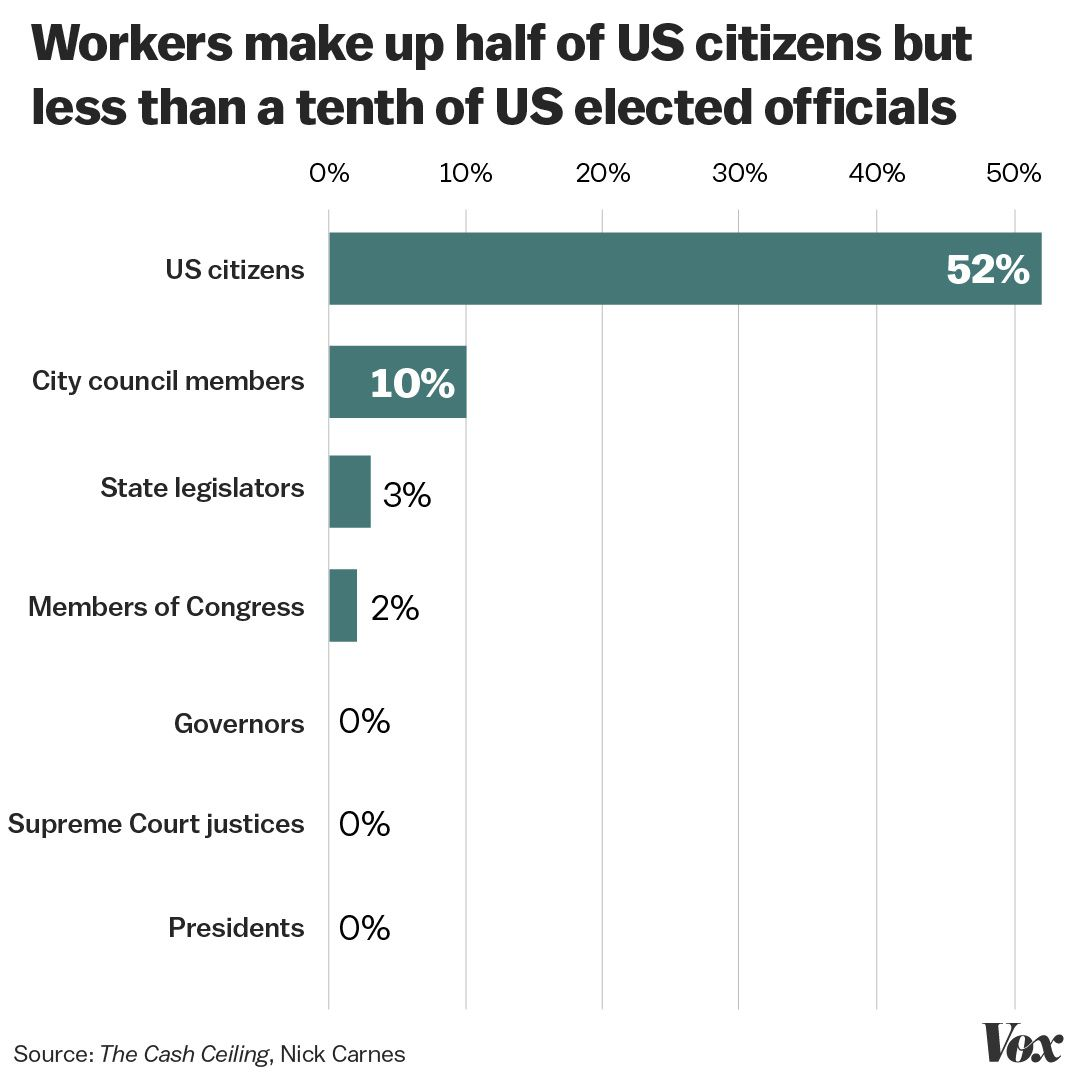 Policy Politics On Flipboard By Vox: Working-class People Are Underrepresented In Politics. The
