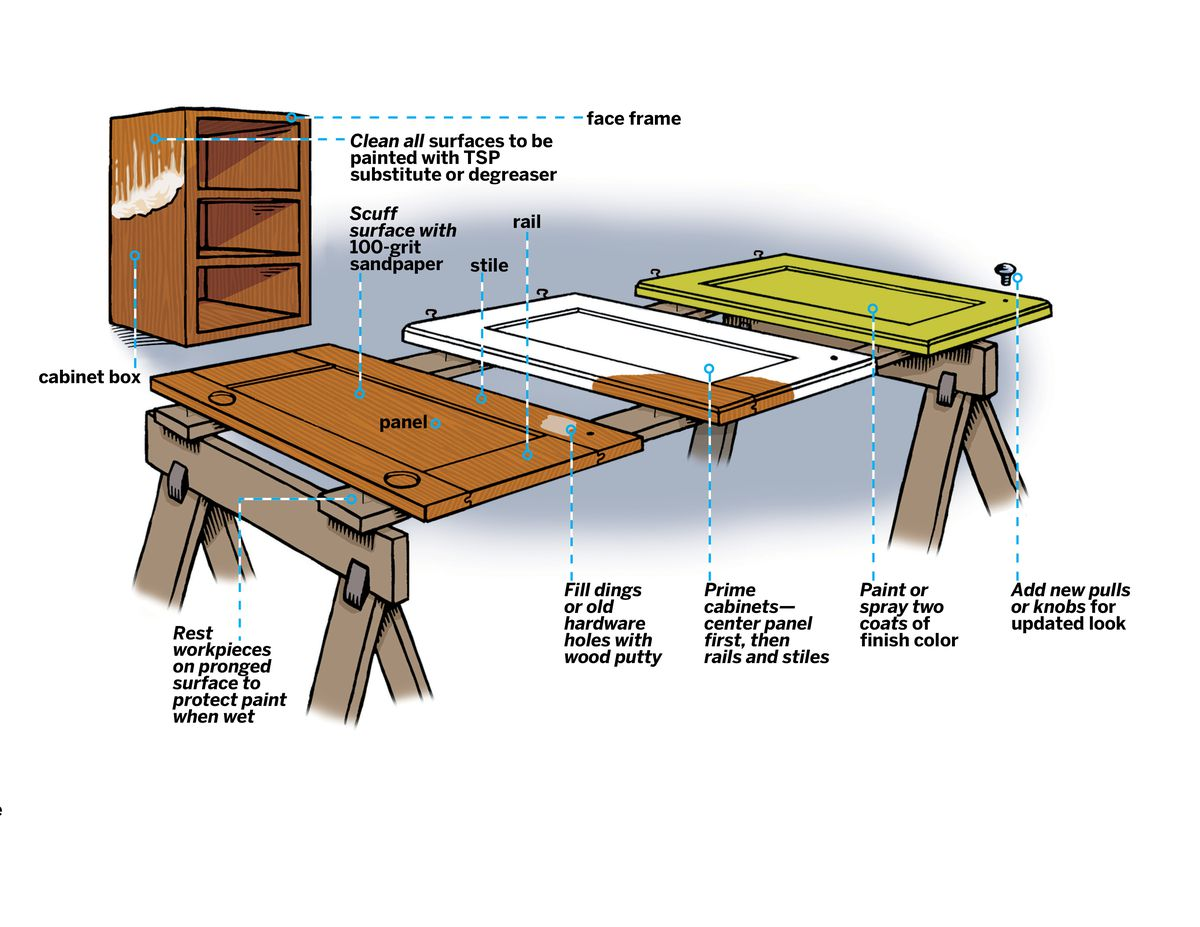 Illustration Showing How To Remove Doors, Drawers and Shelves to Paint Kitchen Cabinets