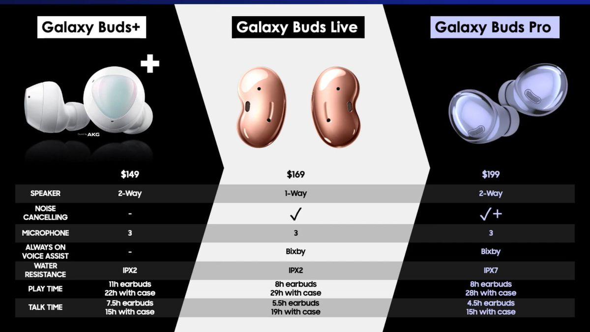 Se dice que los Galaxy Buds Pro de Samsung cuestan $ 199