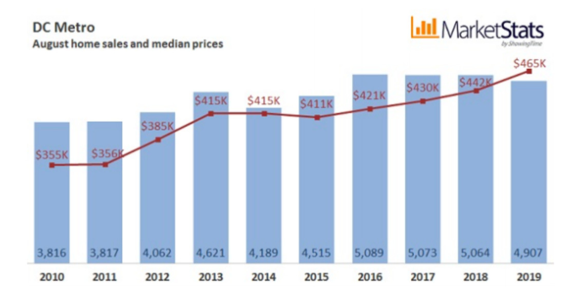 A bar and line graph of August home sales and median prices in the D.C. Metro area over the past decade. Median prices have been steadily rising.