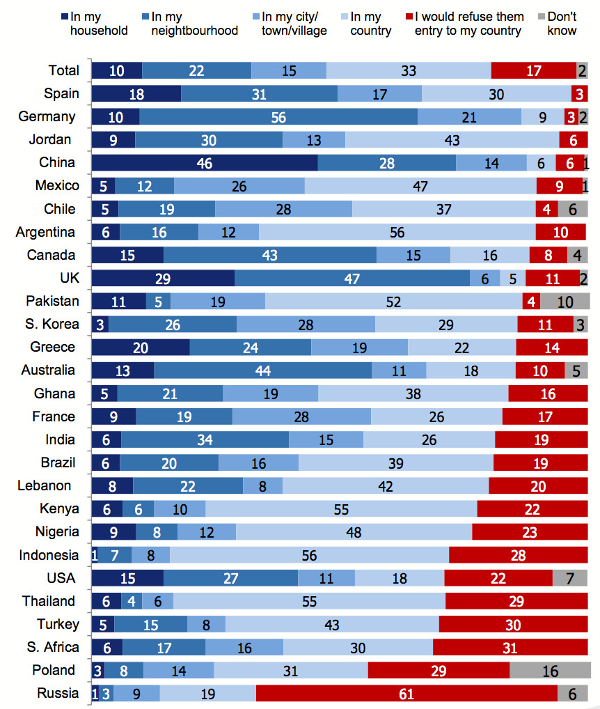A 2016 survey asked residents of 27,000 countries how closely they'd be willing to accept refugees.