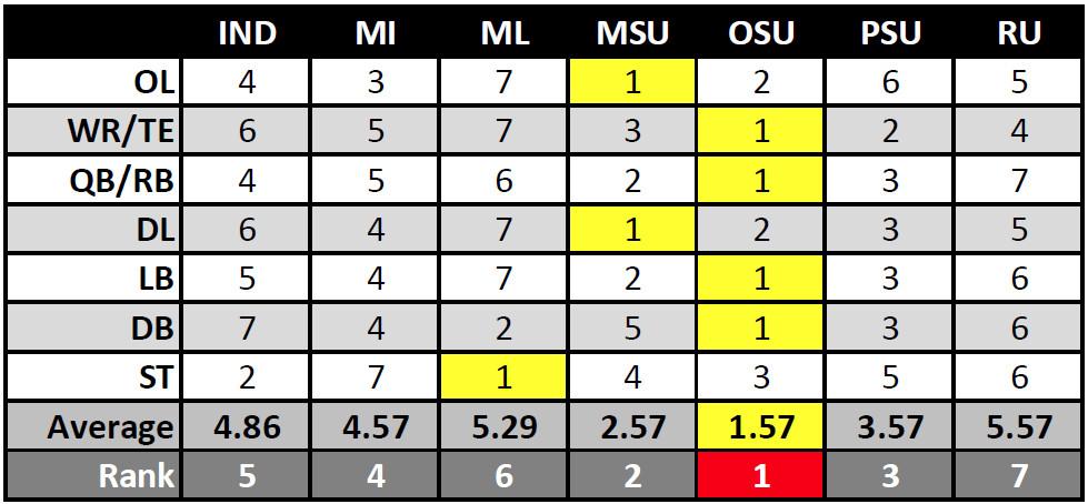 Big Ten Unit Rankings - 2015 Preseason