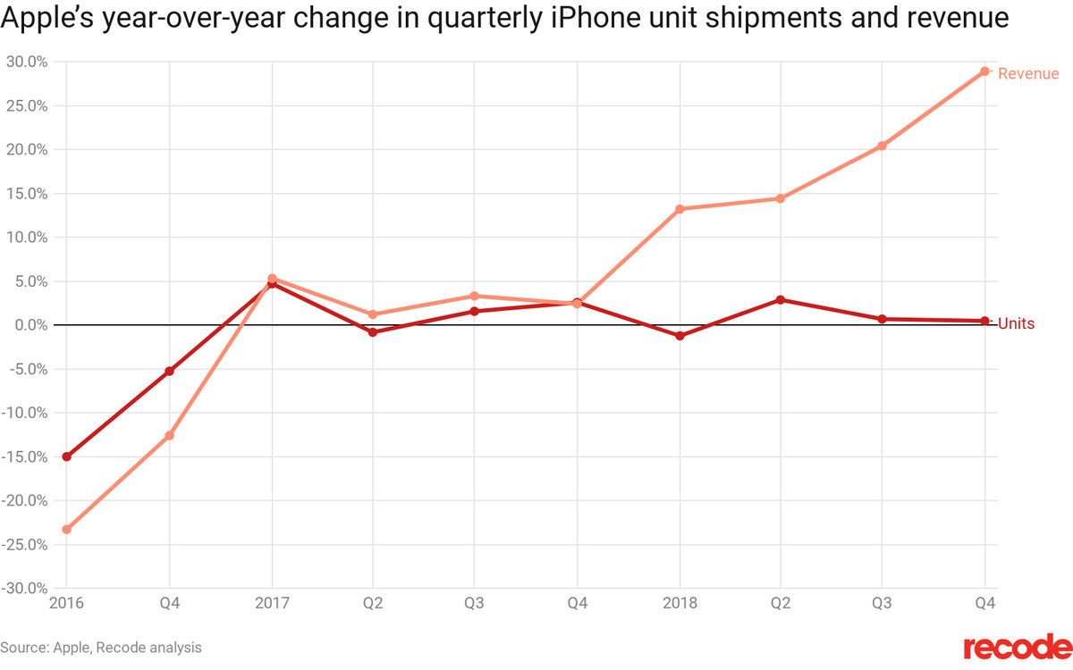 Apple's year-over-year change in quarterly iPhone unit shipments and revenue