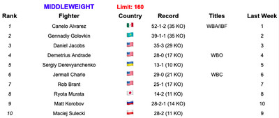 160 7219 - Rankings (July 2, 2019): Andrade, Charlo stand firm at 160
