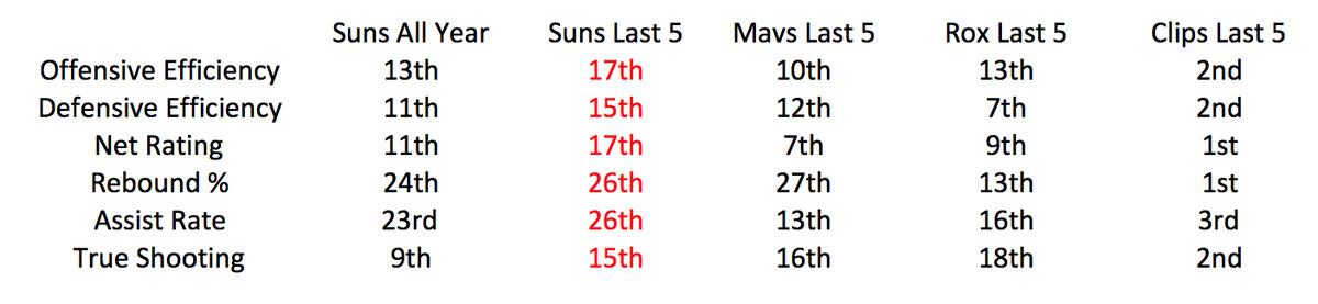 suns-stats-last-5
