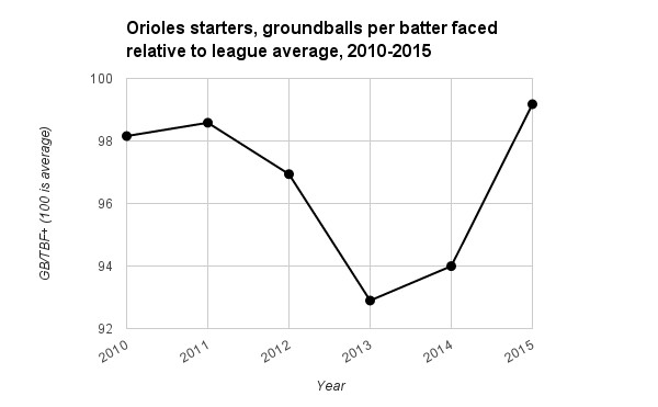 orioles-gb-rate-2010