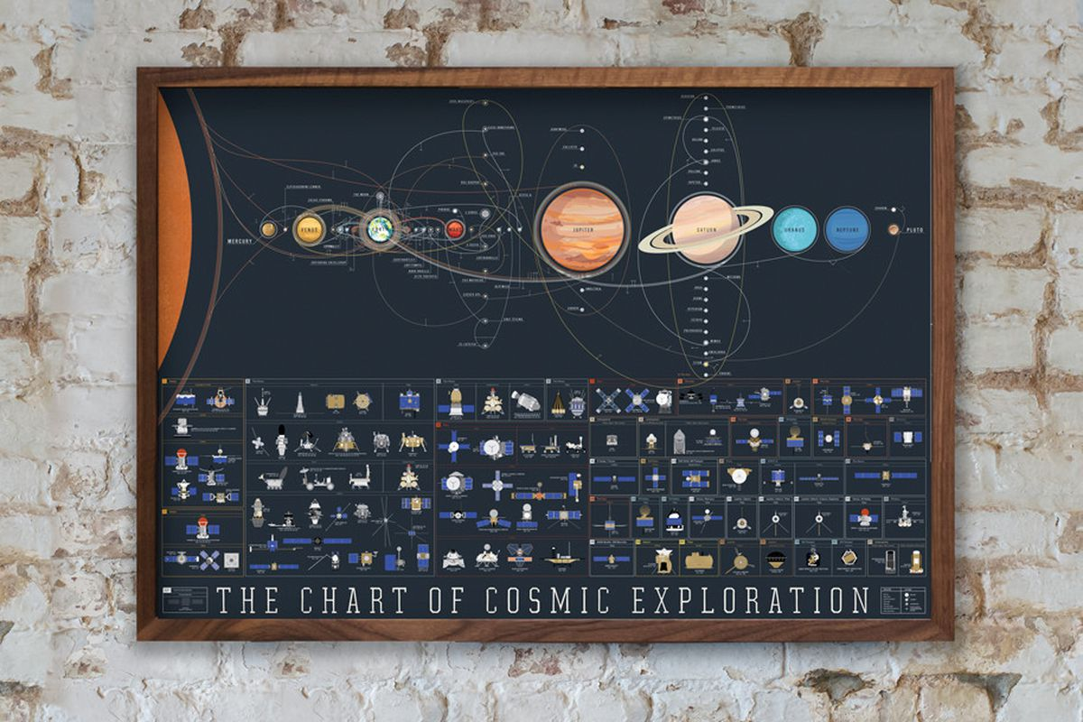 One Poster Contains The History Of Space Exploration The