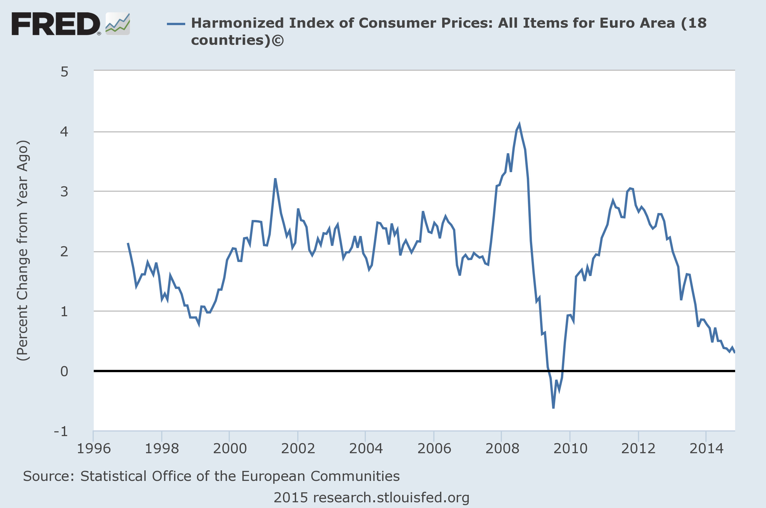 The basic problem is pretty clearly an overall lack of demand, as can be  easily seen from the low and falling inflation rate in the eurozone.